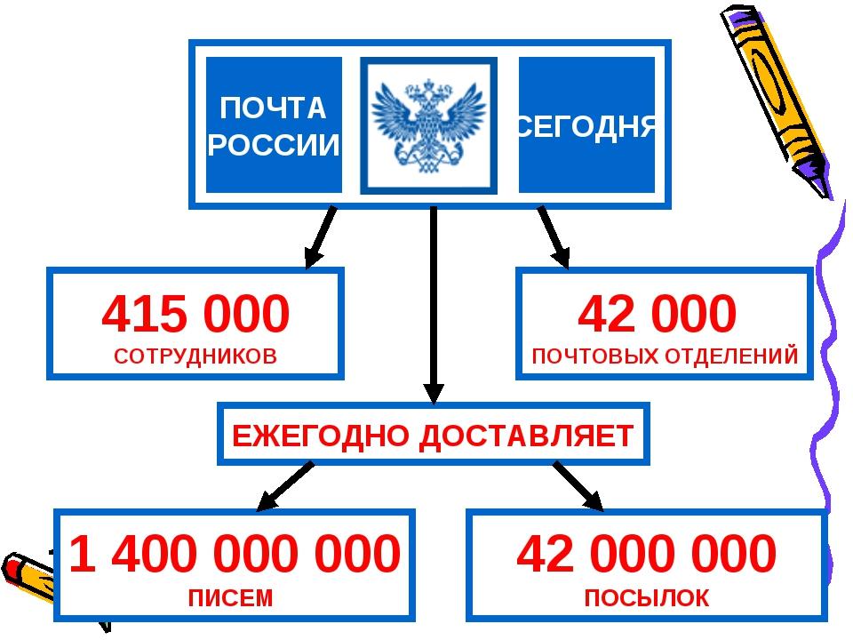 СЕГОДНЯ ПОЧТА РОССИИ 415 000 СОТРУДНИКОВ 42 000 ПОЧТОВЫХ ОТДЕЛЕНИЙ 1 400 000...