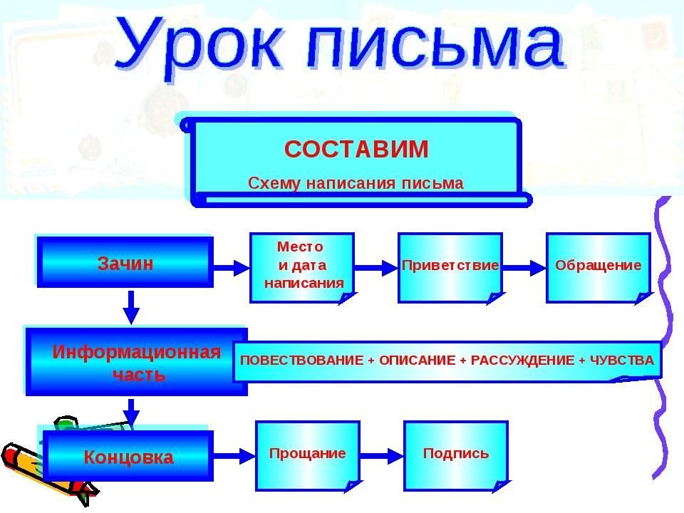 Зачин Концовка Информационная часть СОСТАВИМ Схему написания письма Место и д...