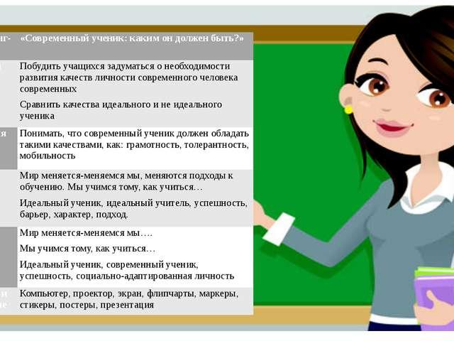Темакоучинг-занятия «Современный ученик: каким он должен быть?» Общие цели ...