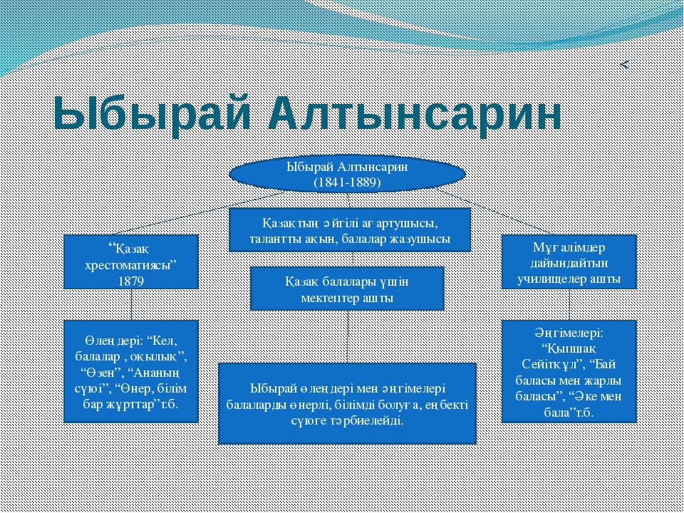 """Презентация по казахской литературе на тему """"Ы ... Әке мен Бала Әңгімесі"""
