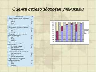 Оценка своего здоровья учениками Показатели 4а 1. Пропускаешь ли ты занятия п