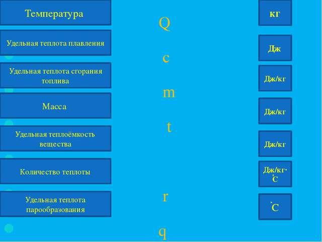Q c m t λ r q Температура Дж Удельная теплота плавления Удельная теплота сго...