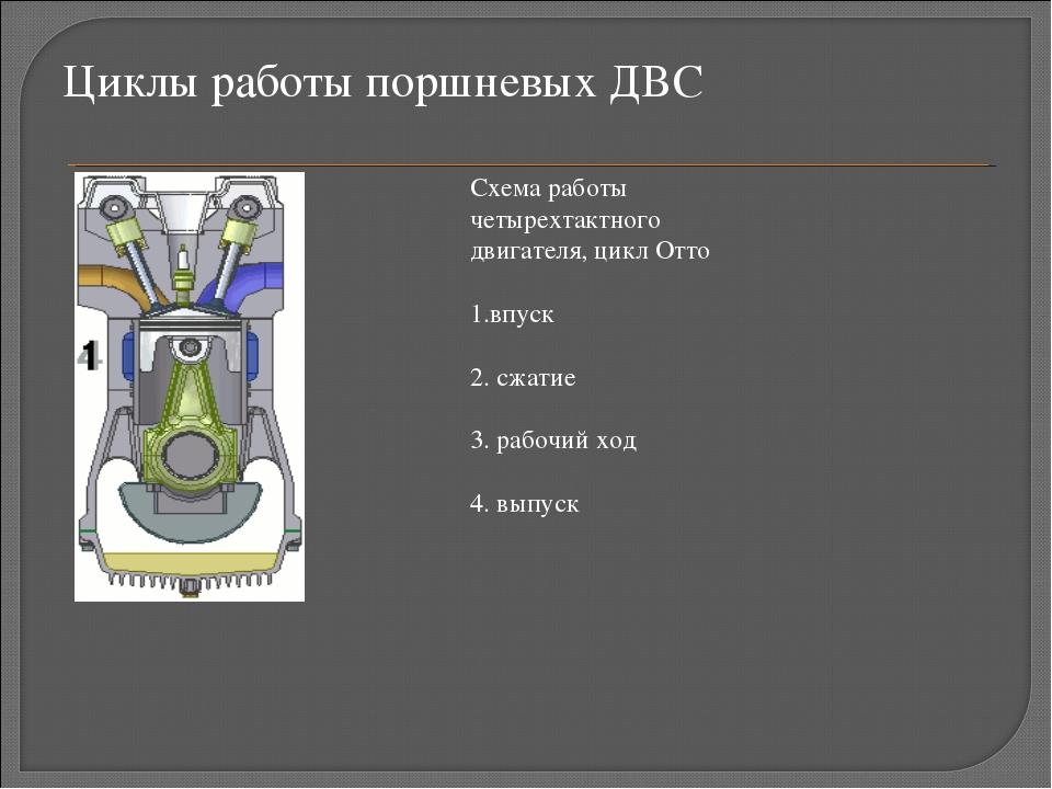 Циклы работы поршневых ДВС Схема работы четырехтактного двигателя, цикл Отто...