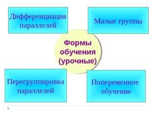 Формы обучения (урочные) Дифференциация параллелей Попеременное обучение Пере