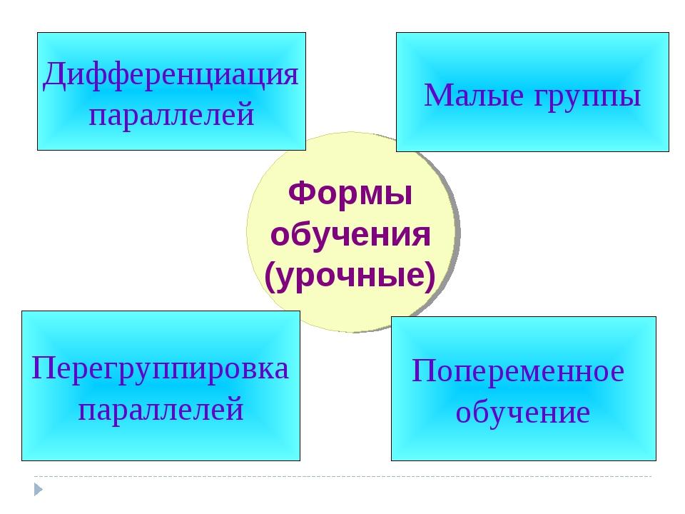 Формы обучения (урочные) Дифференциация параллелей Попеременное обучение Пере...