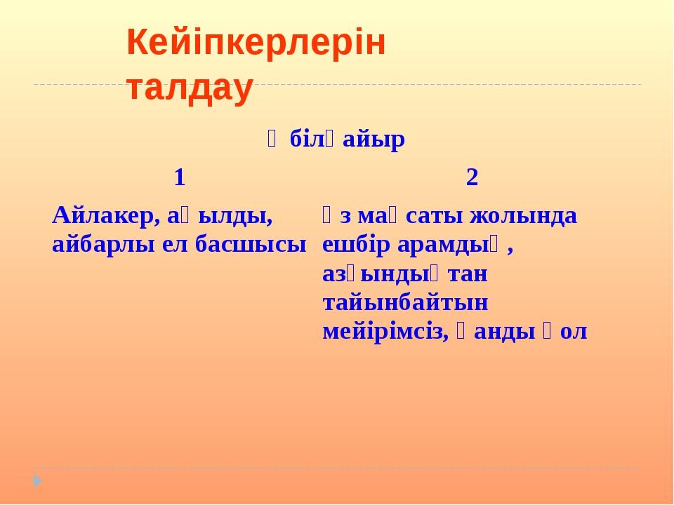 Кейіпкерлерін талдау Әбілқайыр 1 2 Айлакер, ақылды, айбарлы ел басшысы өз мақ...