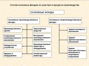 Состав основных фондов по участию в процессе производства ОСНОВНЫЕ ФОНДЫ Осн