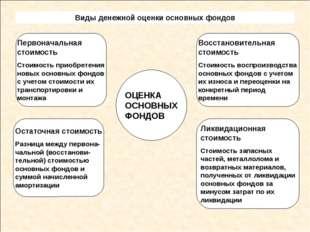 Виды денежной оценки основных фондов ОЦЕНКА ОСНОВНЫХ ФОНДОВ Первоначальная с