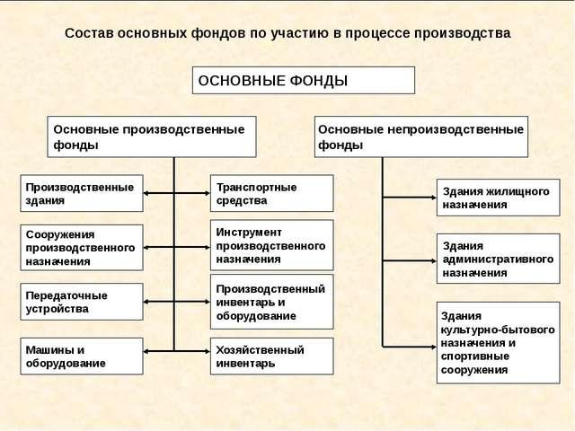 Состав основных фондов по участию в процессе производства ОСНОВНЫЕ ФОНДЫ Осн...