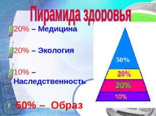 20% – Медицина 20% – Экология 10% – Наследственность 50% – Образ жизни 50%
