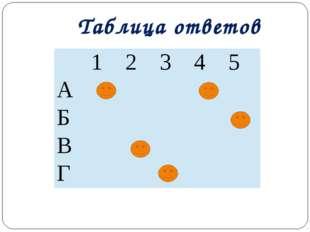 Таблица ответов 1 2 3 4 5 А Б В Г