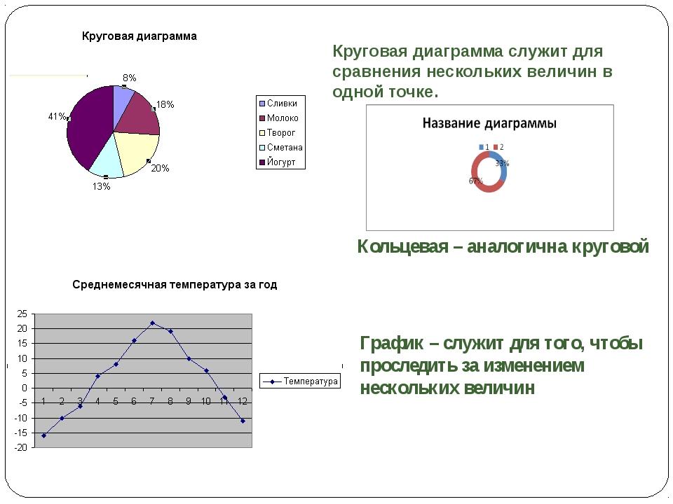 Круговая диаграмма служит для сравнения нескольких величин в одной точке. Гра...