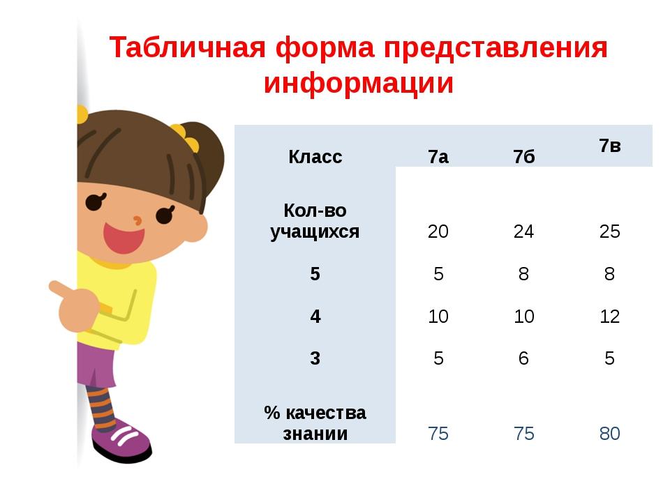 Табличная форма представления информации Класс 7а 7б 7в Кол-во учащихся 20 24...