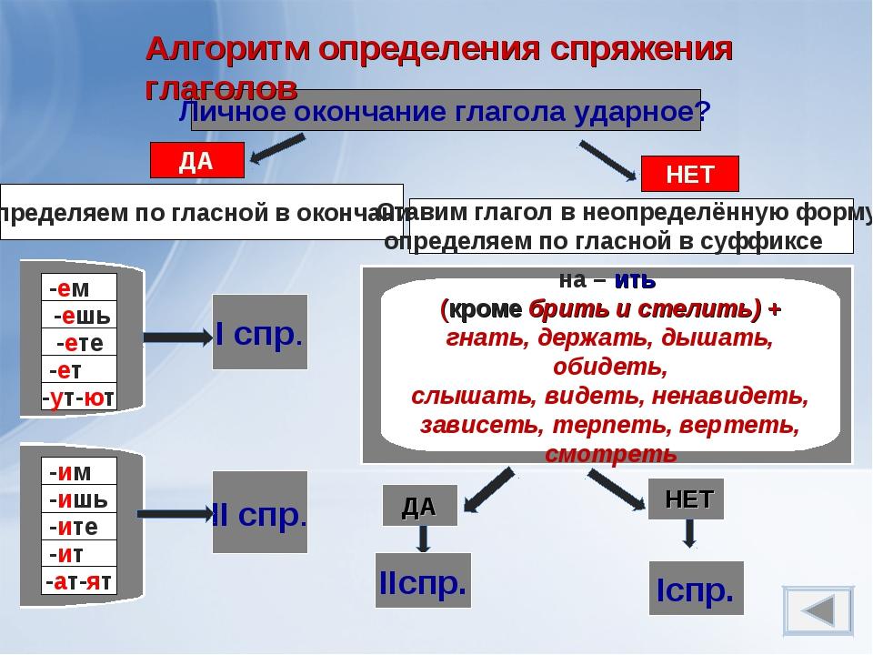 Определяем по гласной в окончании Ставим глагол в неопределённую форму, опред...