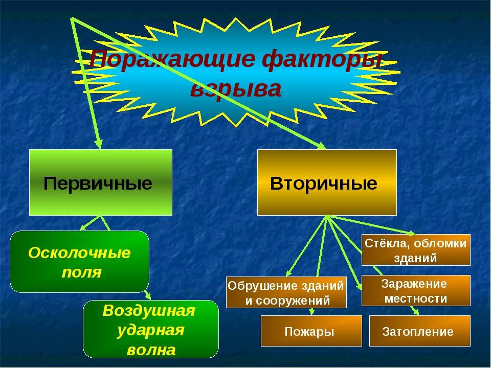 Поражающие факторы взрыва Первичные Вторичные Воздушная ударная волна Обрушен...