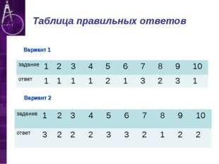 Таблица правильных ответов Вариант 1 Вариант 2 задание12345678910 о