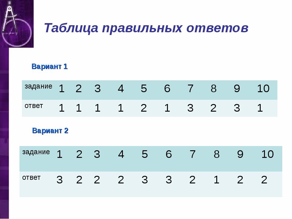 Таблица правильных ответов Вариант 1 Вариант 2 задание12345678910 о...