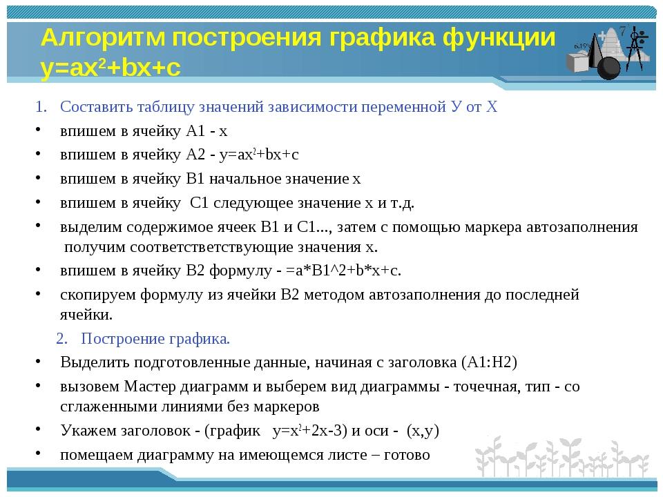 Алгоритм построения графика функции у=ах2+bх+c Составить таблицу значений зав...