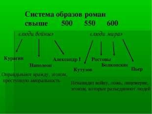 Система образов роман свыше 500 550 600 «люди войны» «люди мира» Курагин Напо