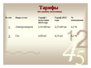Тарифы (по нашему поселению) № п/п Виды услуг Тариф I полугодия 2014 года