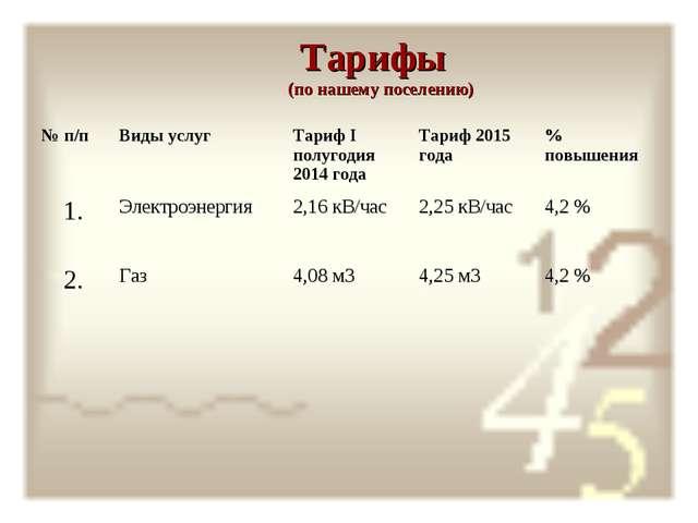 Тарифы (по нашему поселению) № п/п Виды услуг Тариф I полугодия 2014 года...