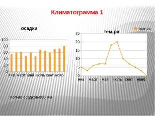 Климатограмма 1 Кол-во осадков-800 мм