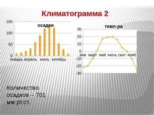 Количество осадков – 701 мм рт.ст. Климатограмма 2