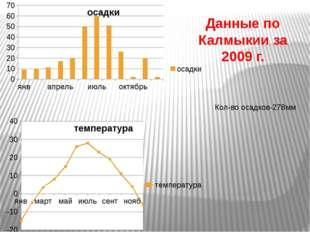 Данные по Калмыкии за 2009 г. Кол-во осадков-278мм