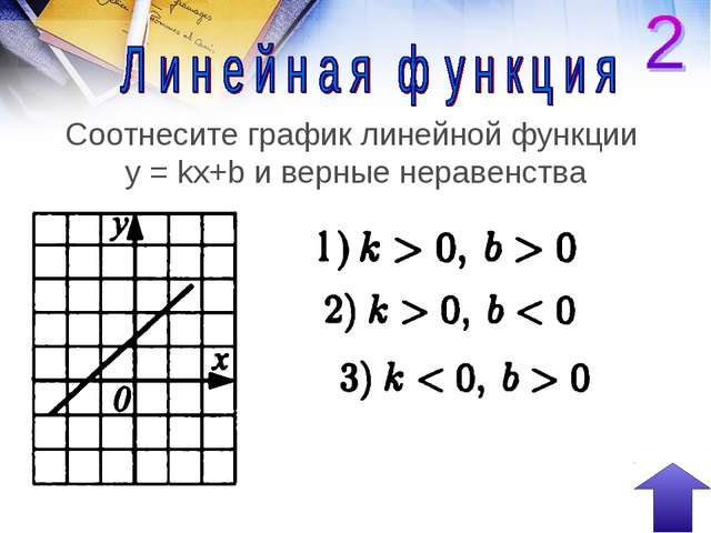 Соотнесите график линейной функции y = kx+b и верные неравенства
