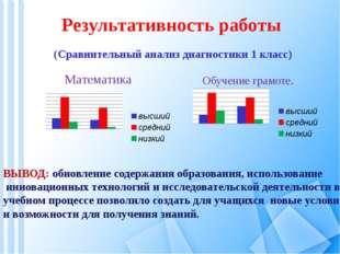 . Результативность работы (Сравнительный анализ диагностики 1 класс) Математ