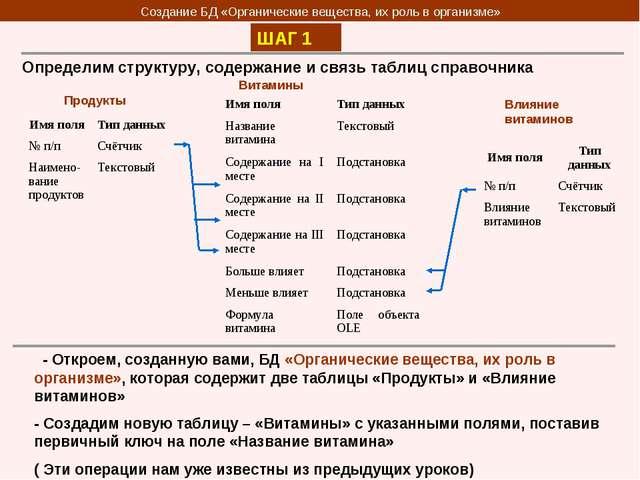Создание БД «Органические вещества, их роль в организме» ШАГ 1 Определим стру...