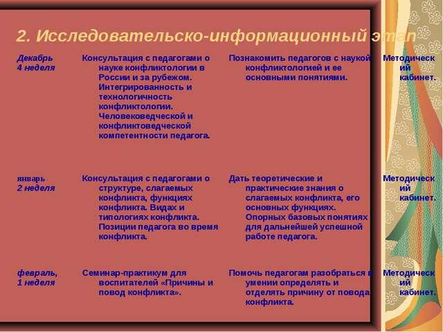 2. Исследовательско-информационный этап Декабрь 4 неделяКонсультацияс педаг...