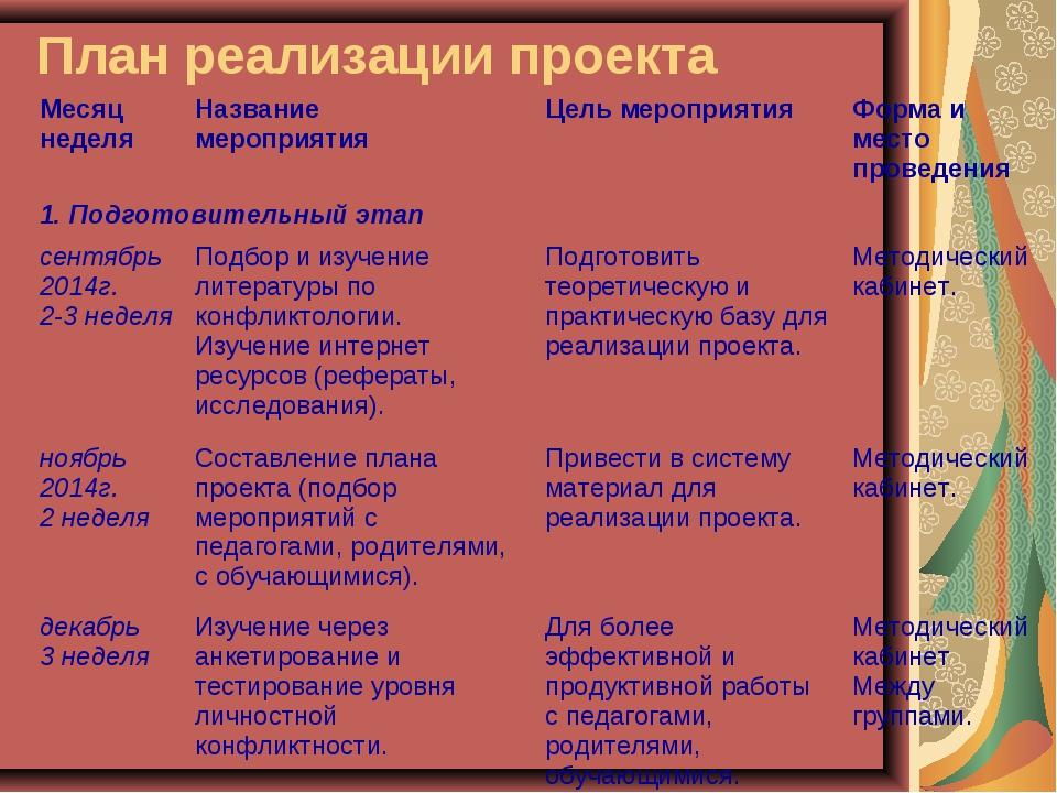 План реализации проекта Месяц неделяНазвание мероприятияЦель мероприятияФо...