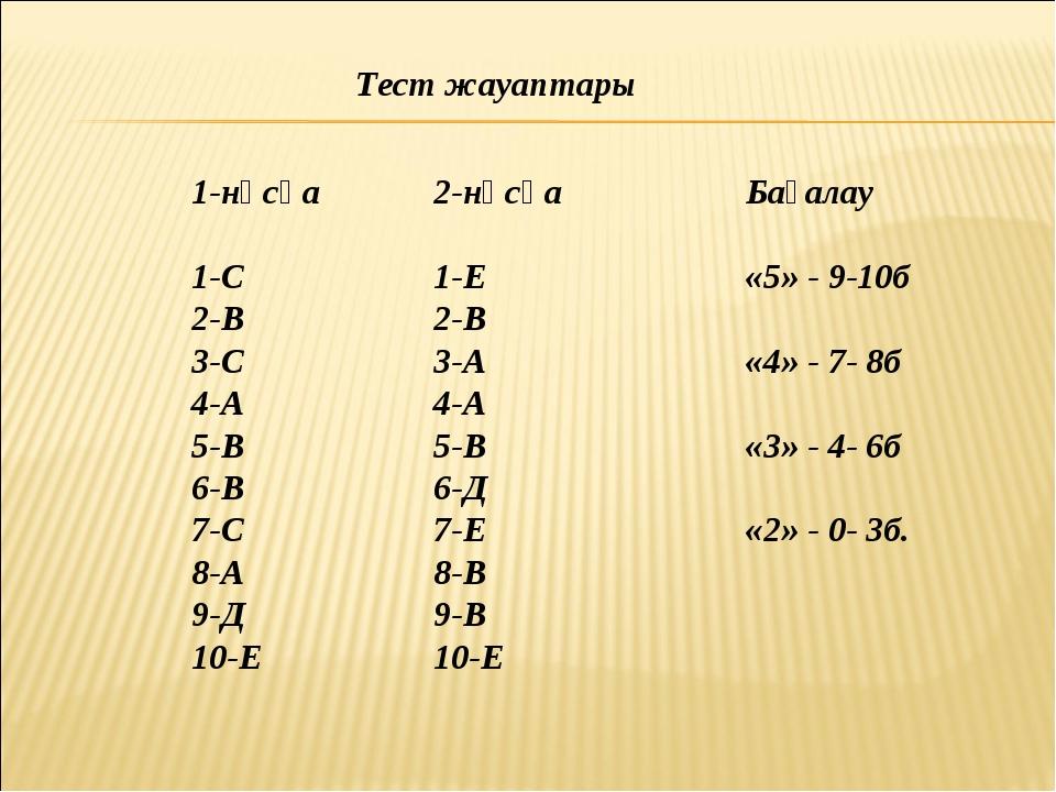 Тест жауаптары 1-нұсқа 1-С 2-В 3-С 4-А 5-В 6-В 7-С 8-А 9-Д 10-Е 2-нұсқа 1-Е 2...