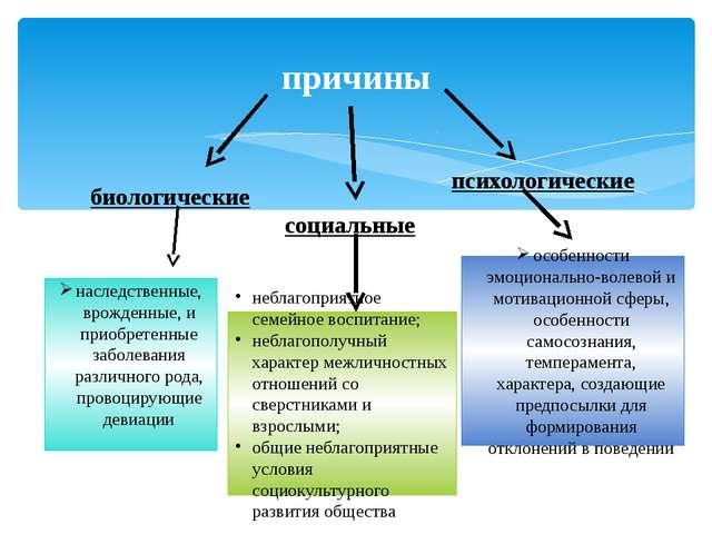 Презентация quot ДЕВИАНТНОЕ ПОВЕДЕНИЕ ПОДРОСТКОВ quot  причины биологические социальные психологические наследственные врожденные