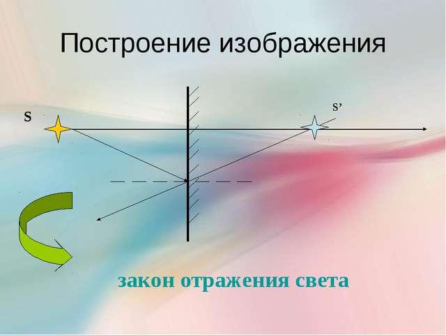 Построение изображения S S' закон отражения света