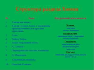 Структура раздела Химия №ТемаВид речевой деятельности 1.Химия как наука Ч