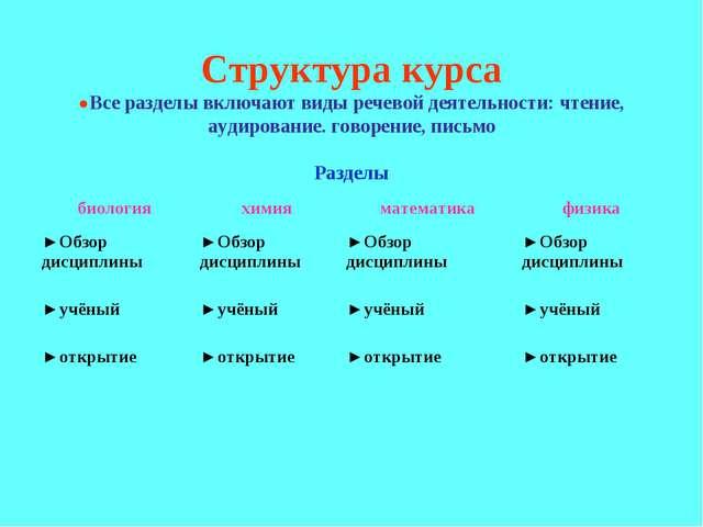Структура курса ●Все разделы включают виды речевой деятельности: чтение, ауди...