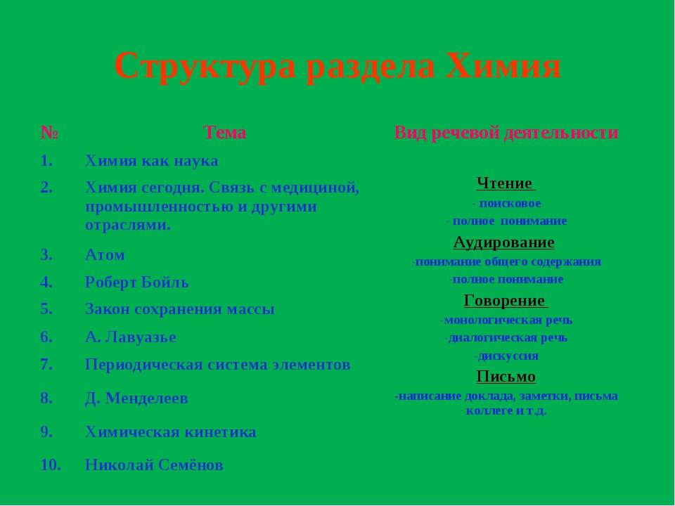 Структура раздела Химия №ТемаВид речевой деятельности 1.Химия как наука Ч...