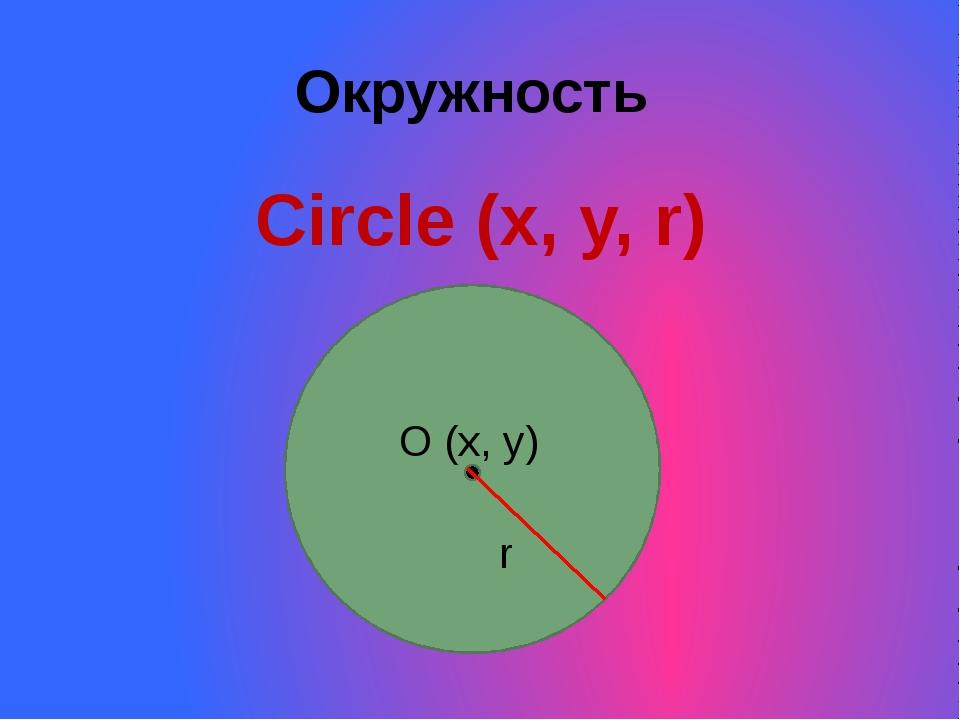 Окружность Circle (x, y, r) O (x, y) r