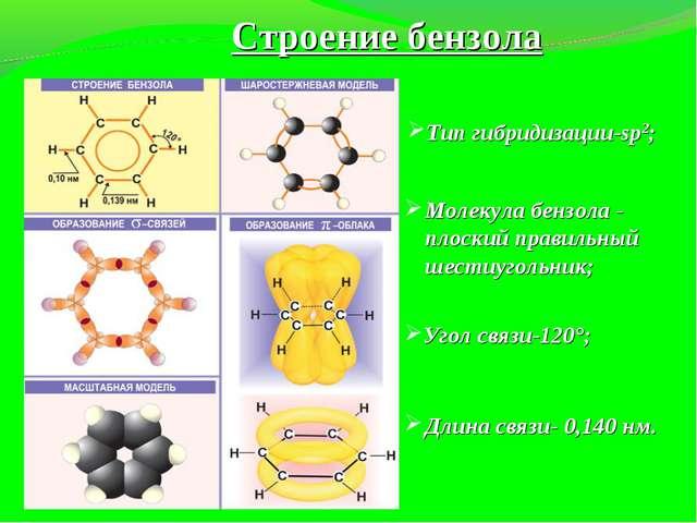 Длина связи- 0,140 нм. Строение бензола Тип гибридизации-sp2; Молекула бензол...