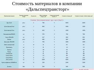 Стоимость материалов в компании «Дальспецтрансторг» Наименование изделия Един