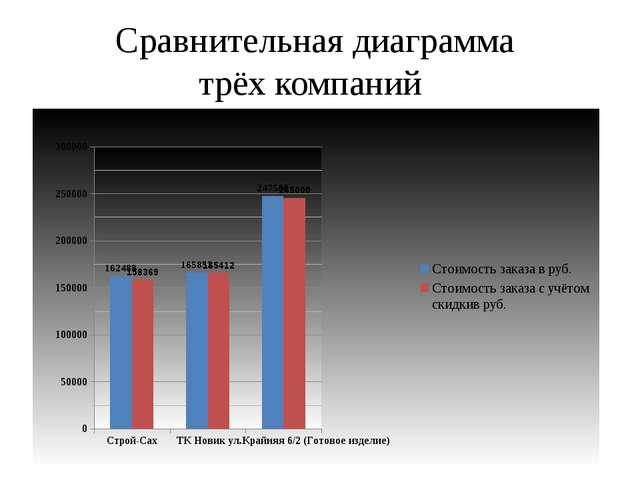Сравнительная диаграмма трёх компаний