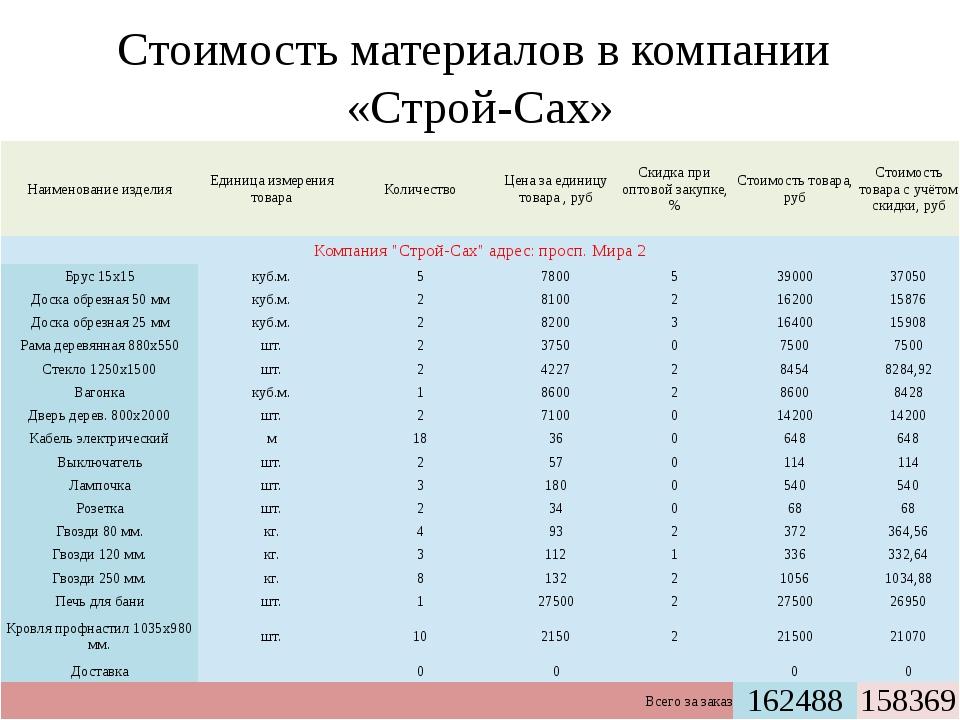 Стоимость материалов в компании «Строй-Сах» Наименование изделия Единица изме...