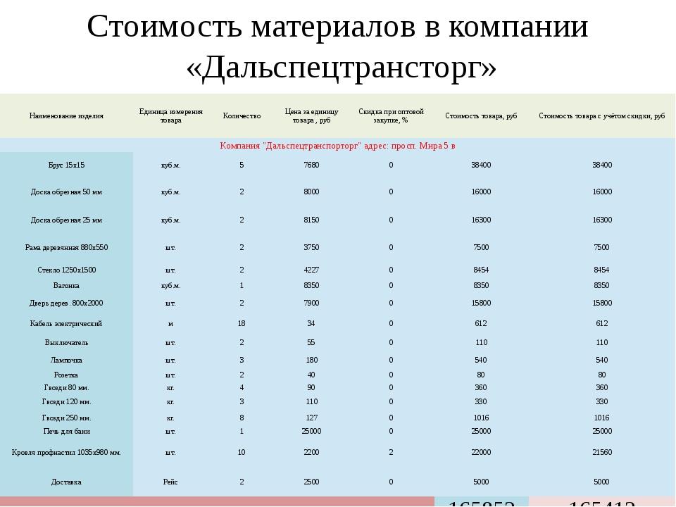 Стоимость материалов в компании «Дальспецтрансторг» Наименование изделия Един...
