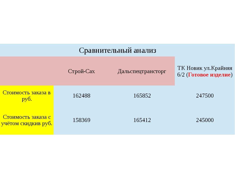 Сравнительный анализ  Строй-Сах Дальспецтрансторг ТК Новикул.Крайняя6/2 (Гот...