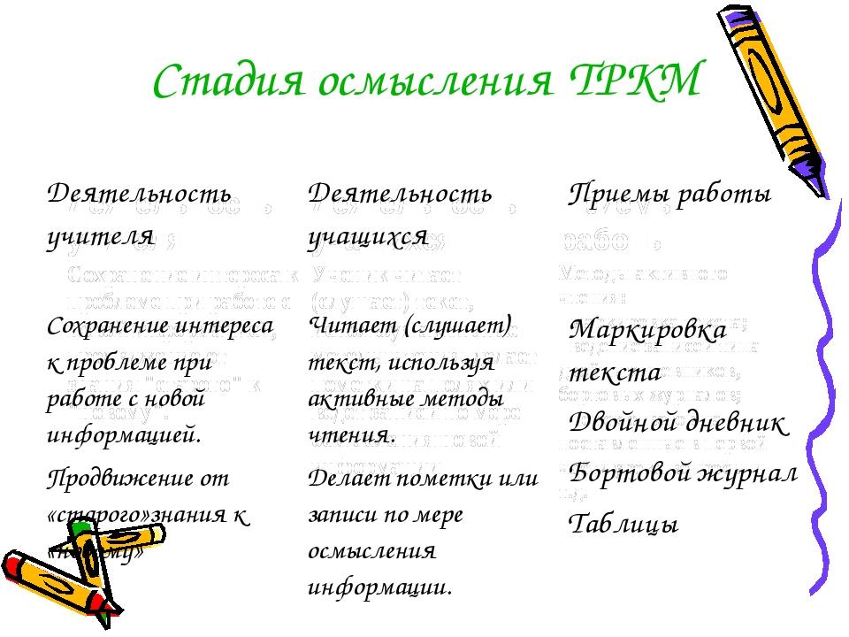 Стадия осмысления ТРКМ Деятельность учителя Деятельность учащихся Приемы р...