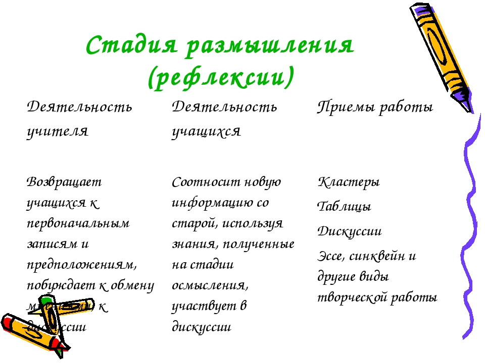 Стадия размышления (рефлексии) Деятельность учителя Деятельность учащихся П...