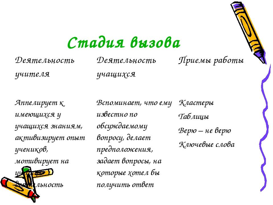 Стадия вызова Деятельность учителя Деятельность учащихся Приемы работы Аппе...