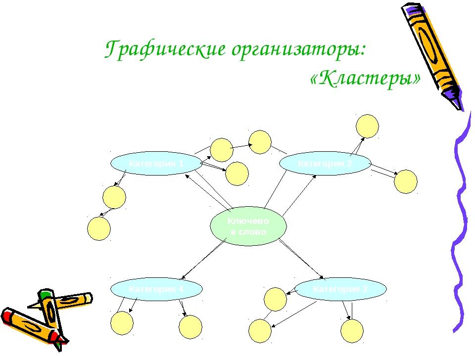 Графические организаторы: «Кластеры»